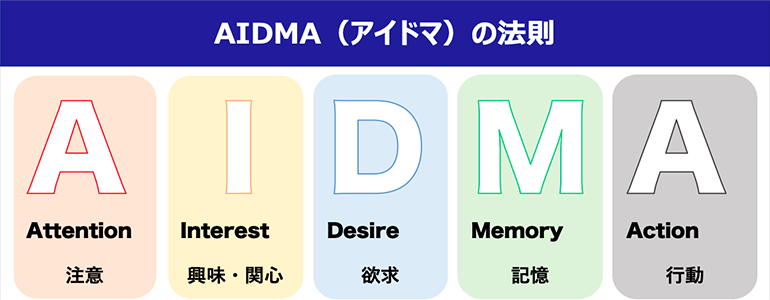 AIDMA(アイドマ)の法則
